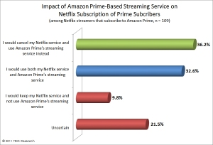 there is no doubt that amazon and Netflix are competing for audiences